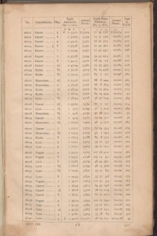 A Catalogue of Those Stars in the Histoire Céleste Française of Jérome DeLalande, for which tables of reduction to the epoch 1800 have been published by Professor Schumacher