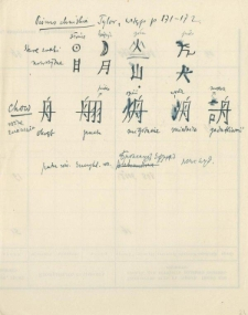 China. Language and writing. The history and ethnography (notes)